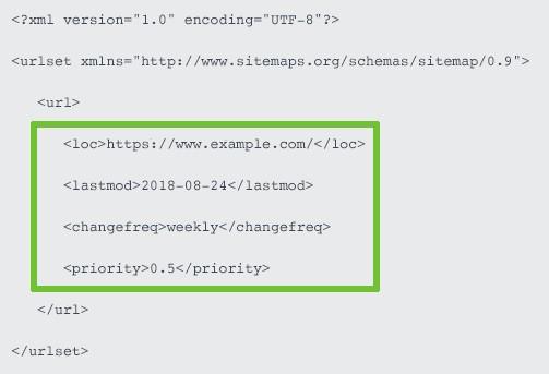 XML sitemap code voorbeeld