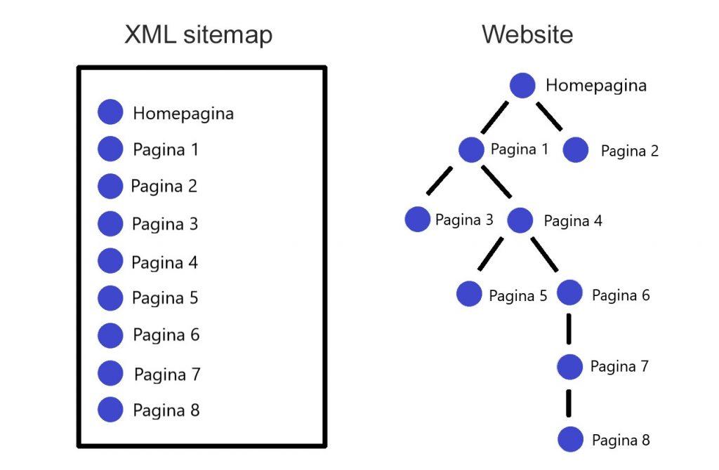 XML sitemap visual